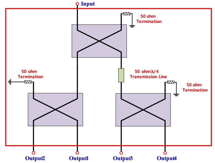 RN2 RQF1600Q06 4-Phase Antenna Feeder RN2 Product Semisens Silver Wing